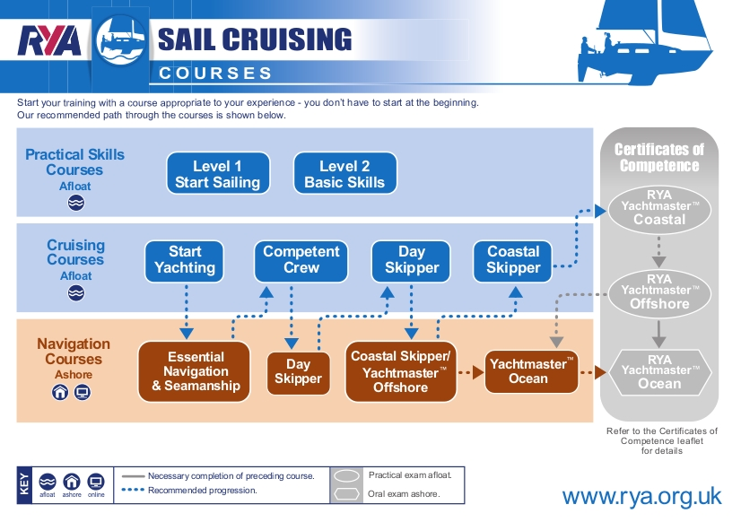 Sail Cruisingpathways2