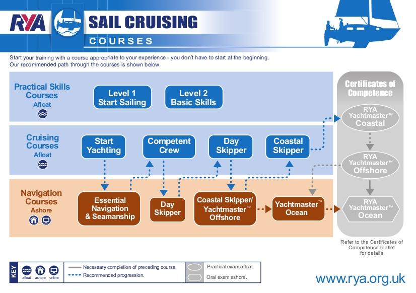 Sail Cruisingpathways2