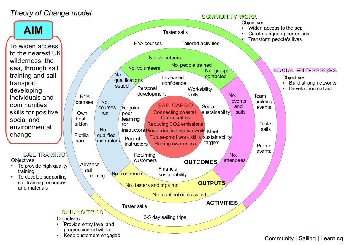 theoryofchangediagram
